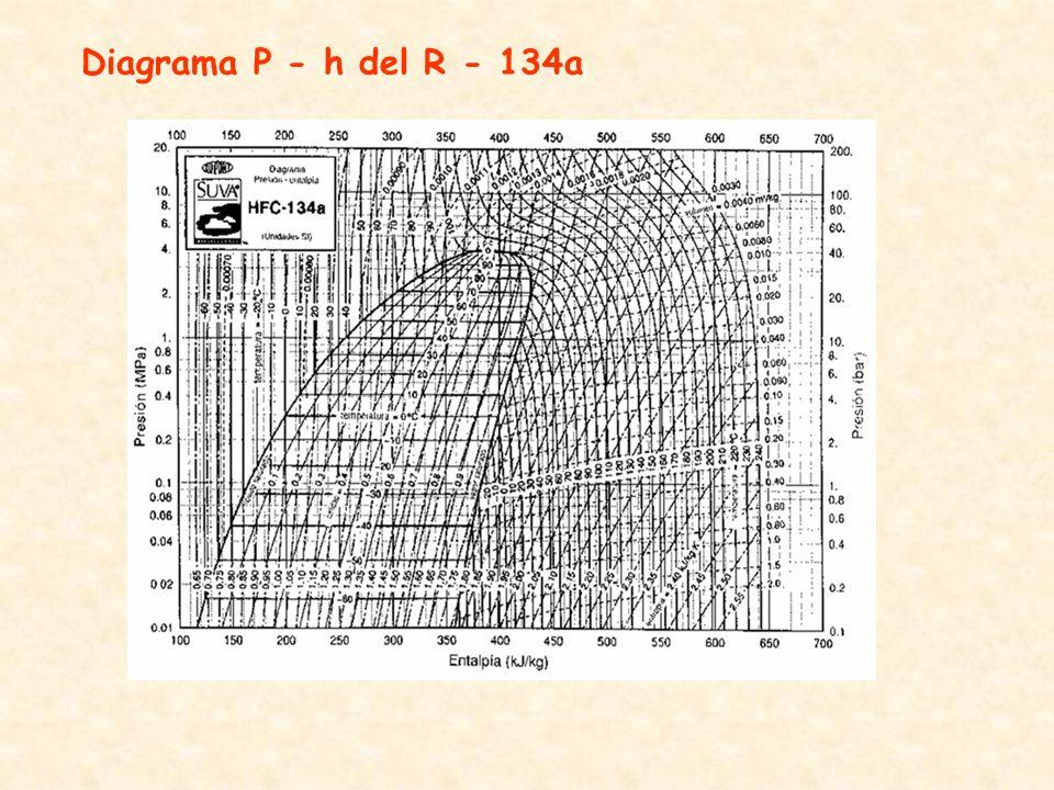 Diagrama P - h del R - 134a