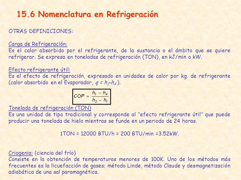 1TON = 12000 BTU/h = 200 BTU/min =3.52kW.