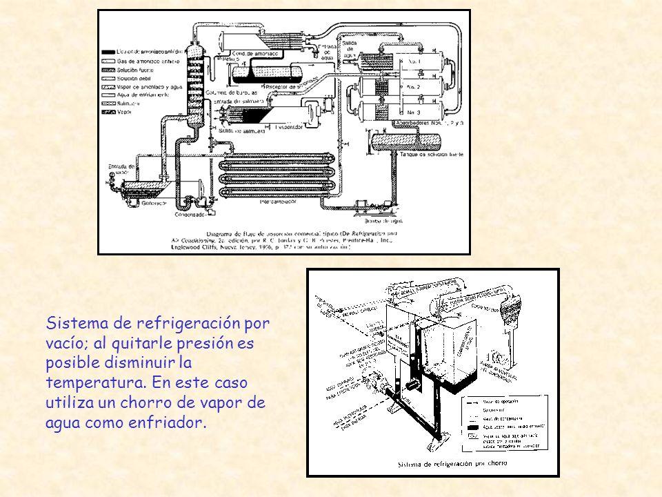 Sistema de refrigeración por vacío; al quitarle presión es posible disminuir la temperatura.