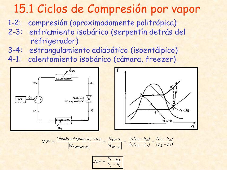 15.1 Ciclos de Compresión por vapor