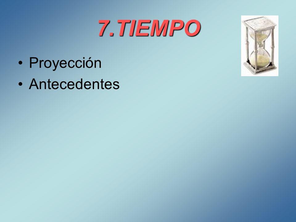 7.TIEMPO Proyección Antecedentes