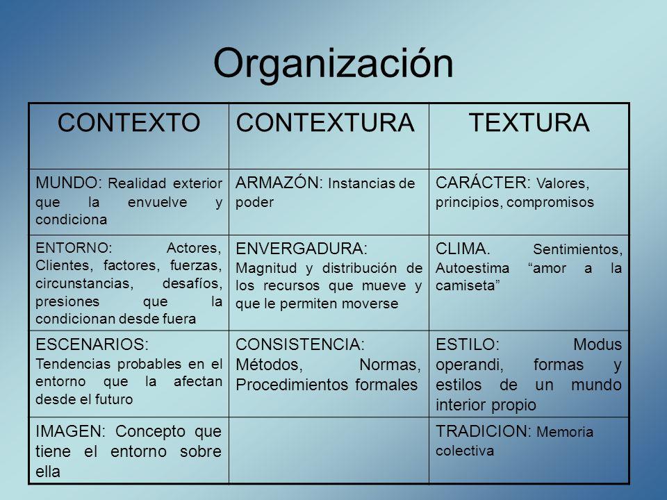 Organización CONTEXTO CONTEXTURA TEXTURA
