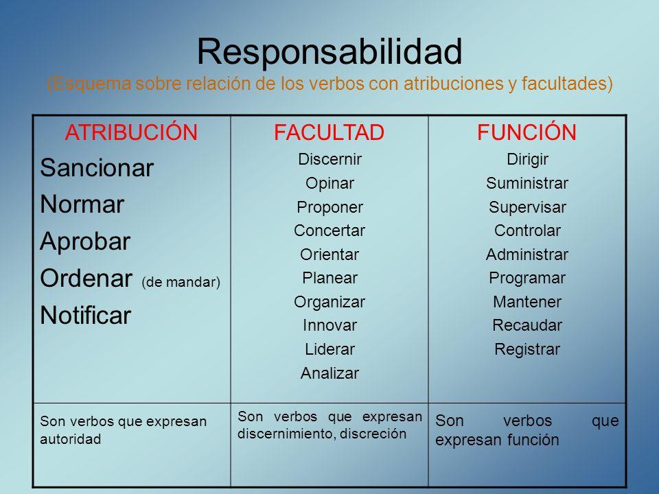 Responsabilidad (Esquema sobre relación de los verbos con atribuciones y facultades)