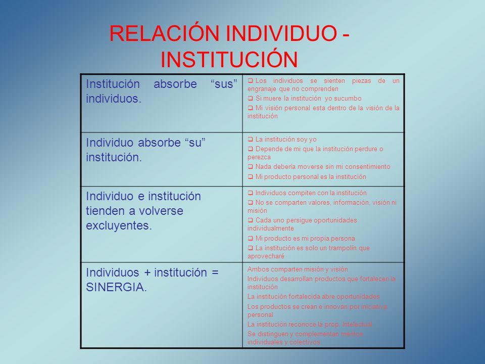 RELACIÓN INDIVIDUO - INSTITUCIÓN