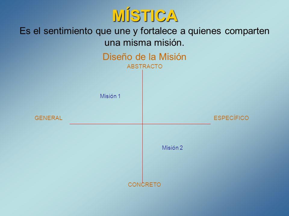 MÍSTICA Es el sentimiento que une y fortalece a quienes comparten una misma misión.