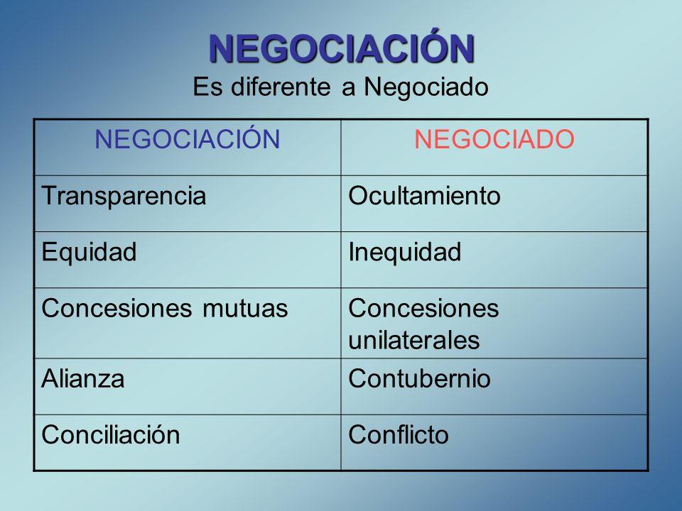 NEGOCIACIÓN Es diferente a Negociado