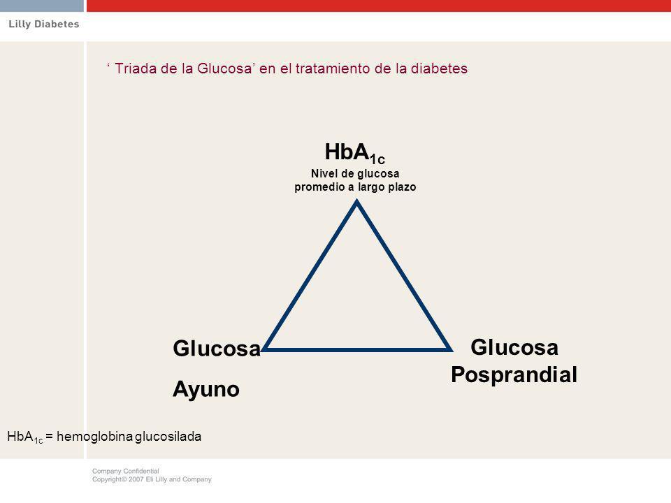 ' Triada de la Glucosa' en el tratamiento de la diabetes
