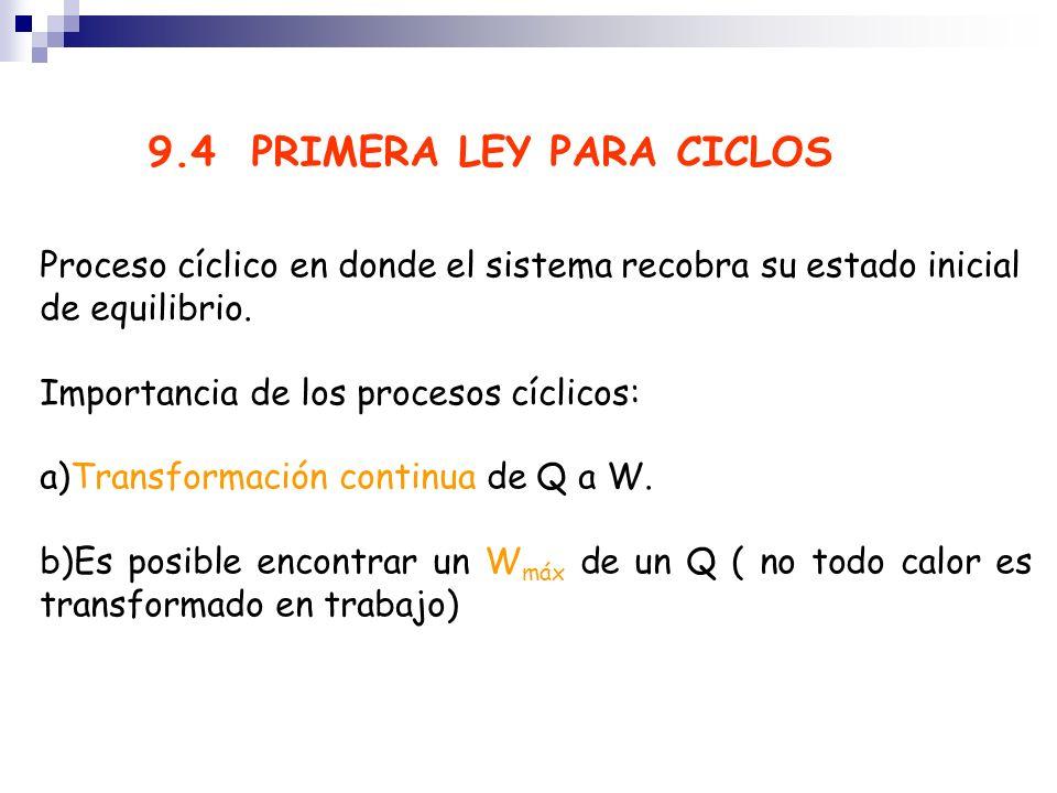 9.4 PRIMERA LEY PARA CICLOS