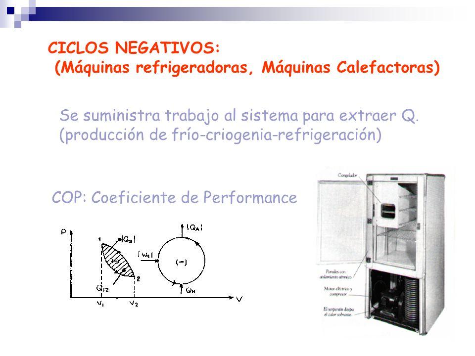CICLOS NEGATIVOS:(Máquinas refrigeradoras, Máquinas Calefactoras) Se suministra trabajo al sistema para extraer Q.