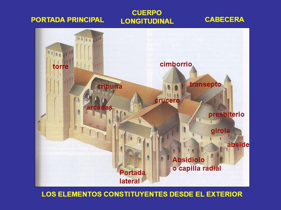 CUERPOLONGITUDINAL. PORTADA PRINCIPAL. CABECERA. cimborrio. torre. transepto. tribuna. crucero. arcadas.