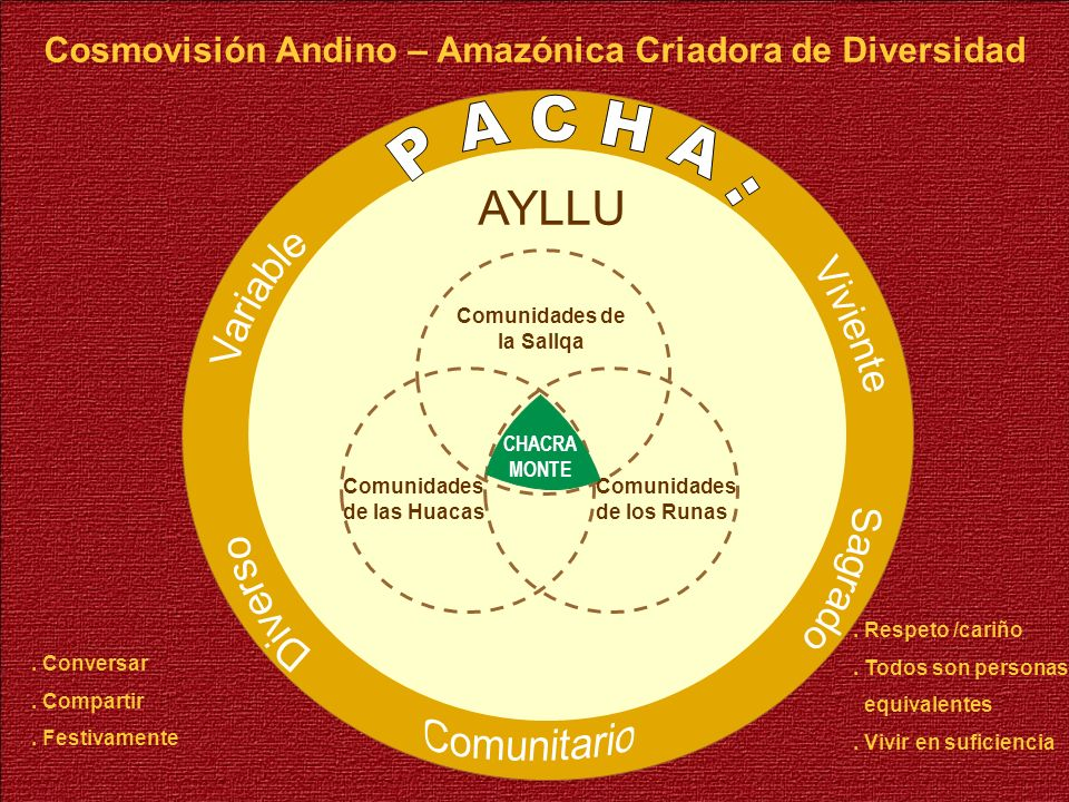 Cosmovisión Andino – Amazónica Criadora de Diversidad