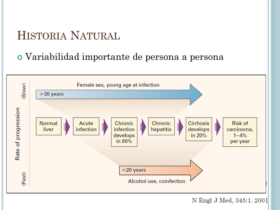Historia Natural Variabilidad importante de persona a persona