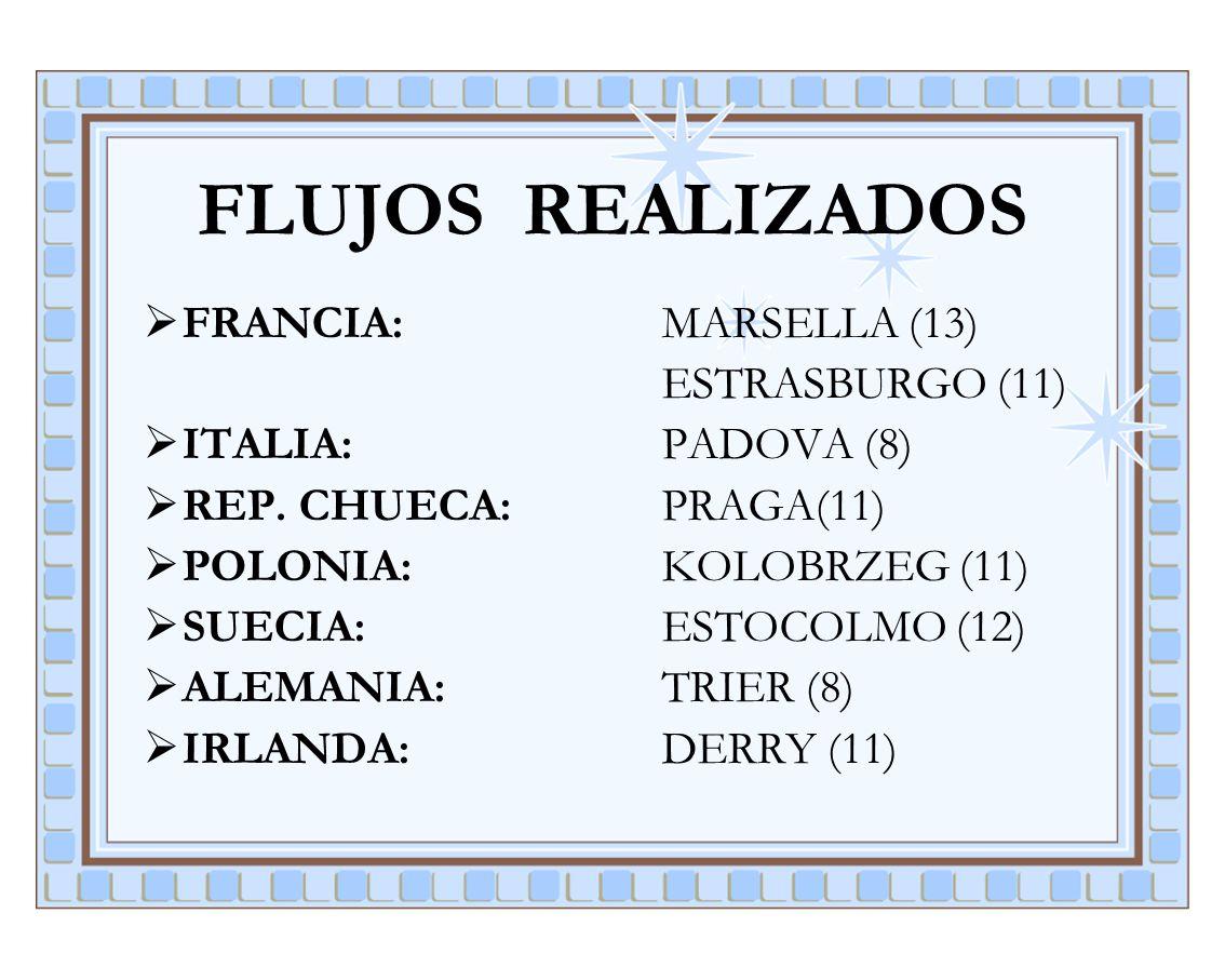 FLUJOS REALIZADOS FRANCIA: MARSELLA (13) ESTRASBURGO (11)