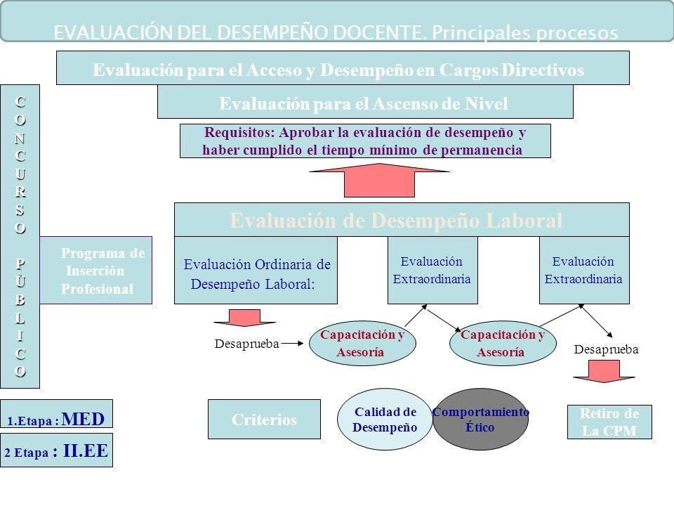 Requisitos: Aprobar la evaluación de desempeño y