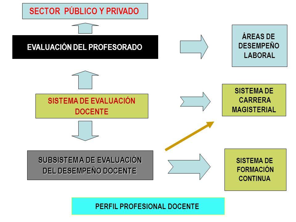 EVALUACIÓN DEL PROFESORADO SUBSISTEM A DE EVALUACIÓN
