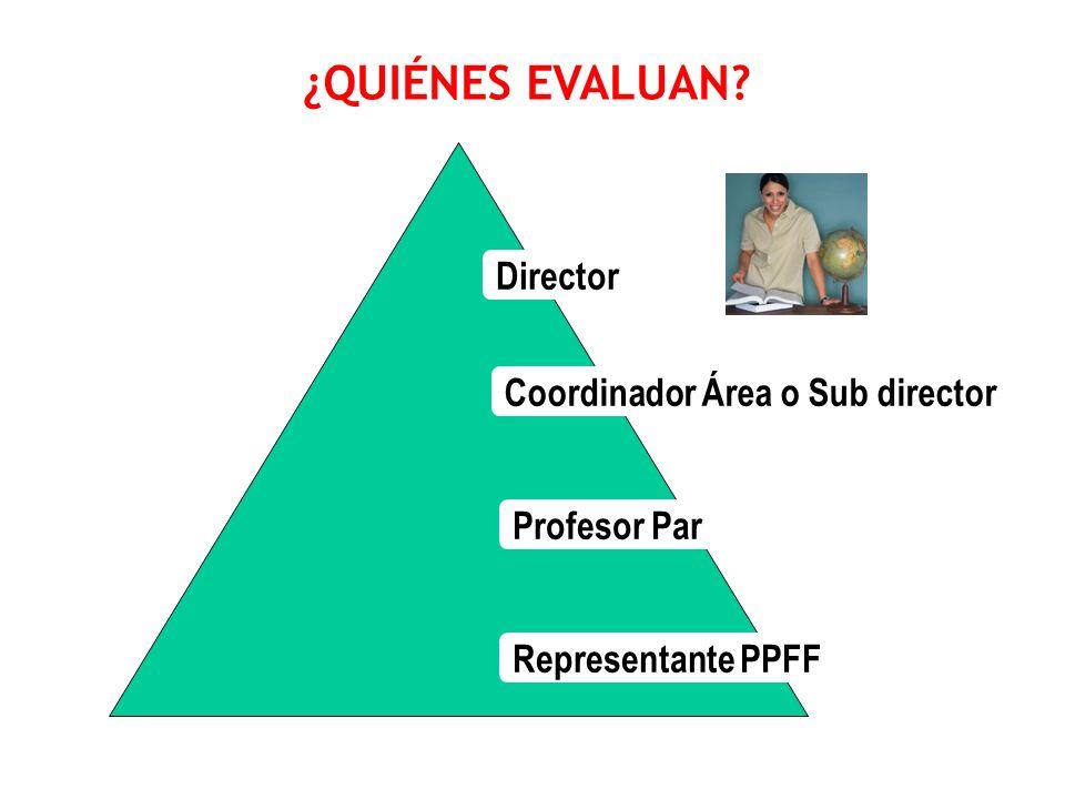 ¿QUIÉNES EVALUAN Director Coordinador Área o Sub director