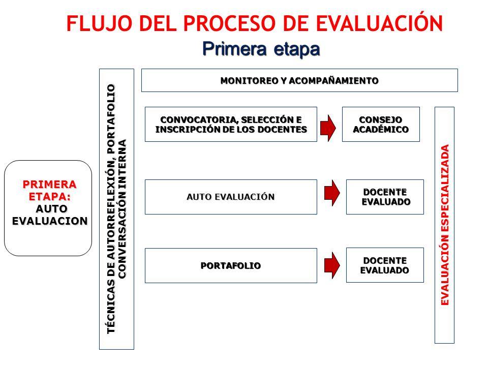 FLUJO DEL PROCESO DE EVALUACIÓN