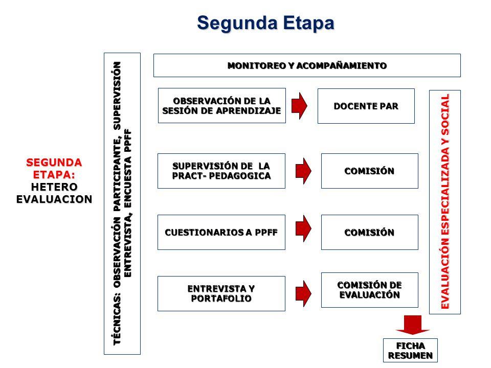 Segunda Etapa SEGUNDA ETAPA: HETERO EVALUACION