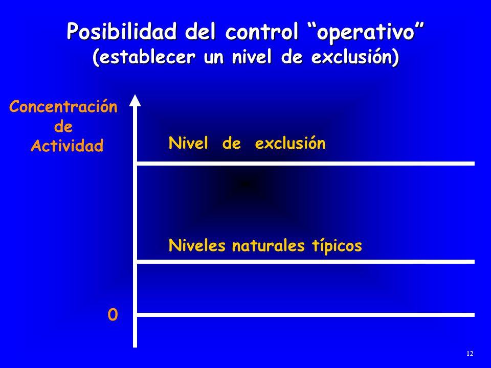 Posibilidad del control operativo (establecer un nivel de exclusión)