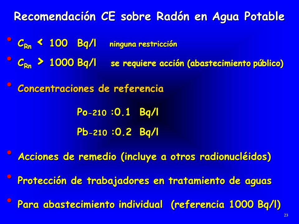 Recomendación CE sobre Radón en Agua Potable