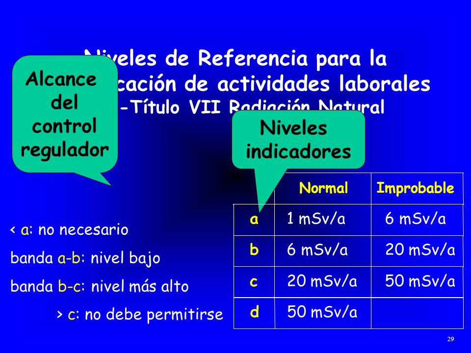 Niveles de Referencia para la identificación de actividades laborales (NB-Título VII Radiación Natural