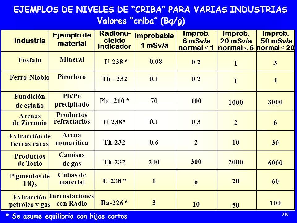 EJEMPLOS DE NIVELES DE CRIBA PARA VARIAS INDUSTRIAS