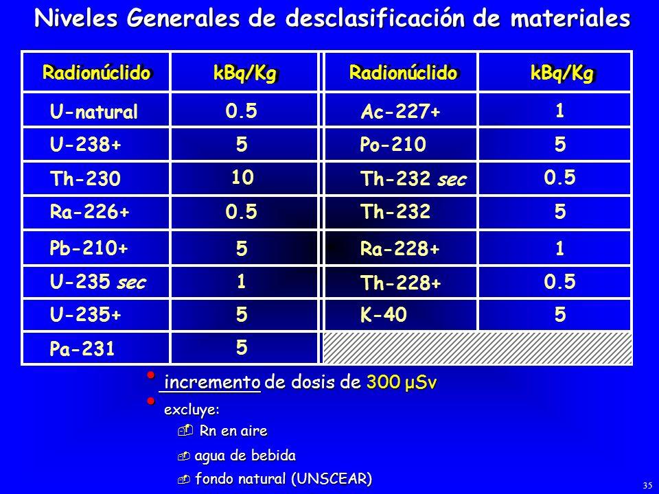 Niveles Generales de desclasificación de materiales