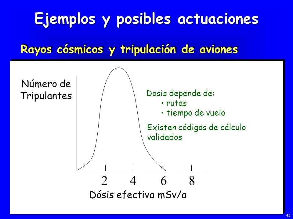 Ejemplos y posibles actuaciones