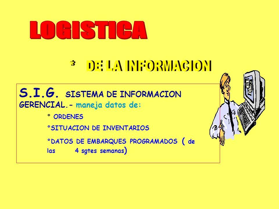 LOGISTICA * DE LA INFORMACION