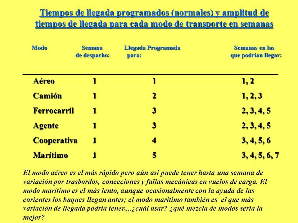 Tiempos de llegada programados (normales) y amplitud de tiempos de llegada para cada modo de transporte en semanas