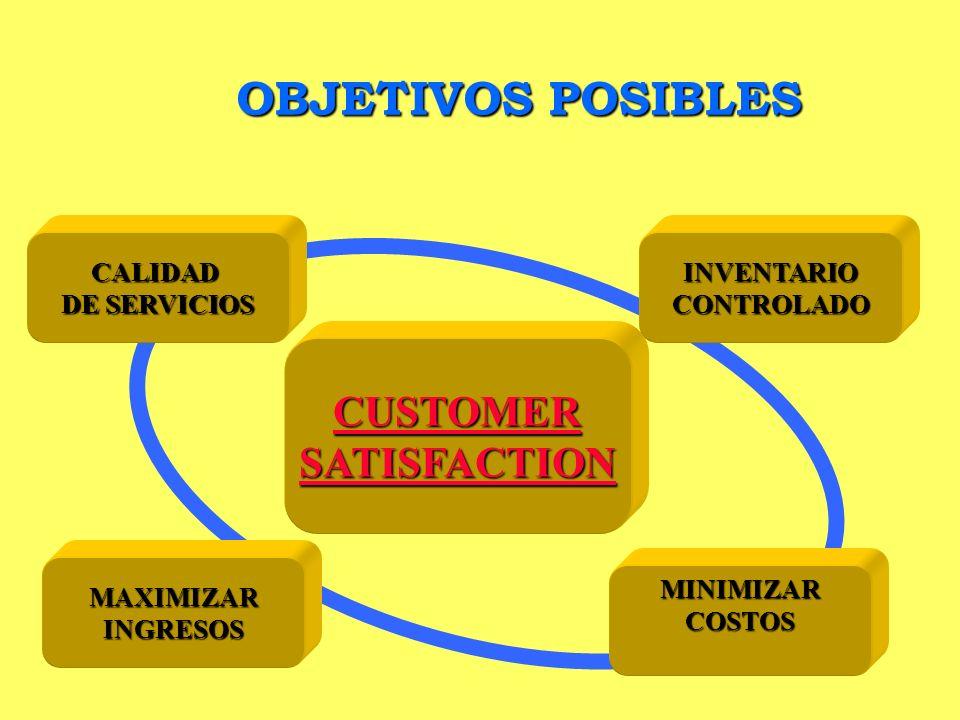 OBJETIVOS POSIBLES CUSTOMER SATISFACTION CALIDAD DE SERVICIOS