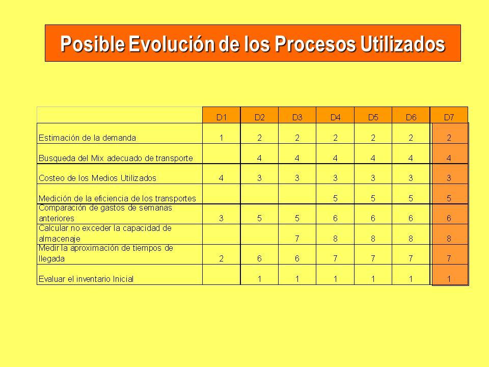 Posible Evolución de los Procesos Utilizados
