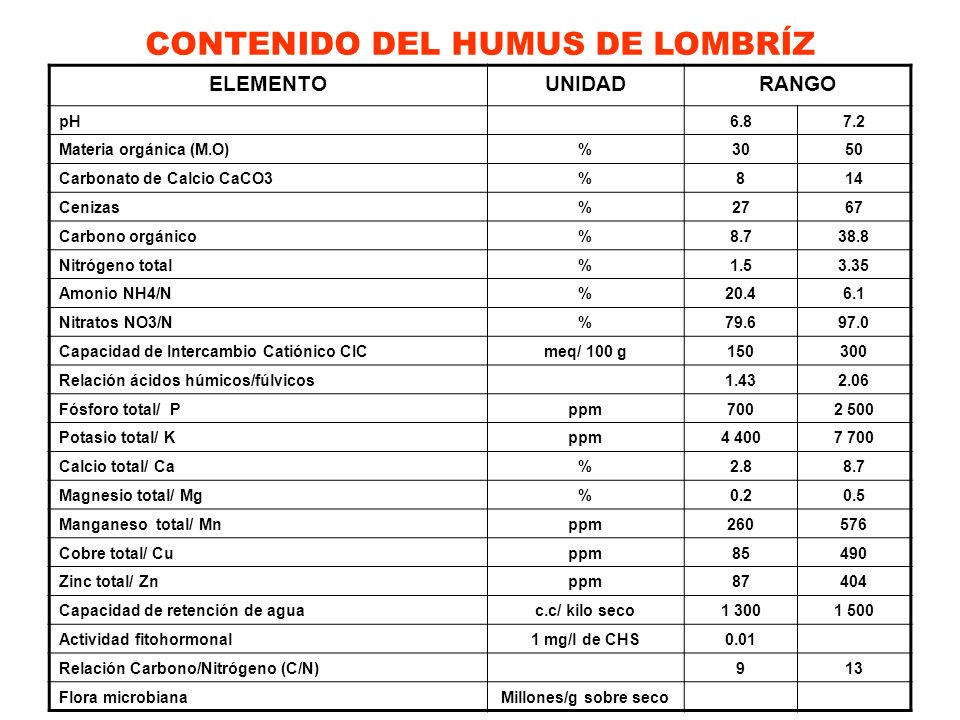CONTENIDO DEL HUMUS DE LOMBRÍZ