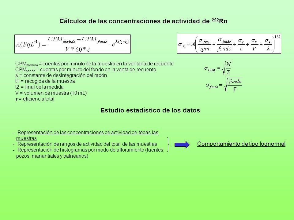 Cálculos de las concentraciones de actividad de 222Rn