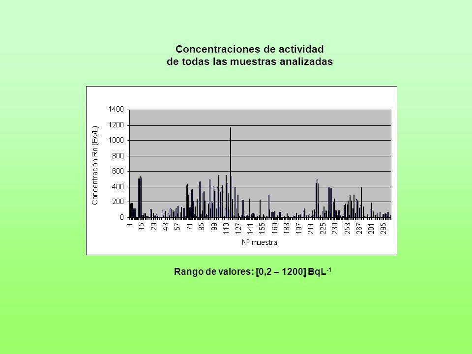 Concentraciones de actividad de todas las muestras analizadas