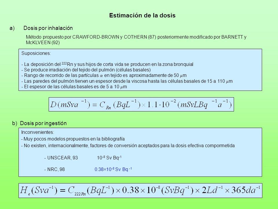 Estimación de la dosis Dosis por inhalación b) Dosis por ingestión