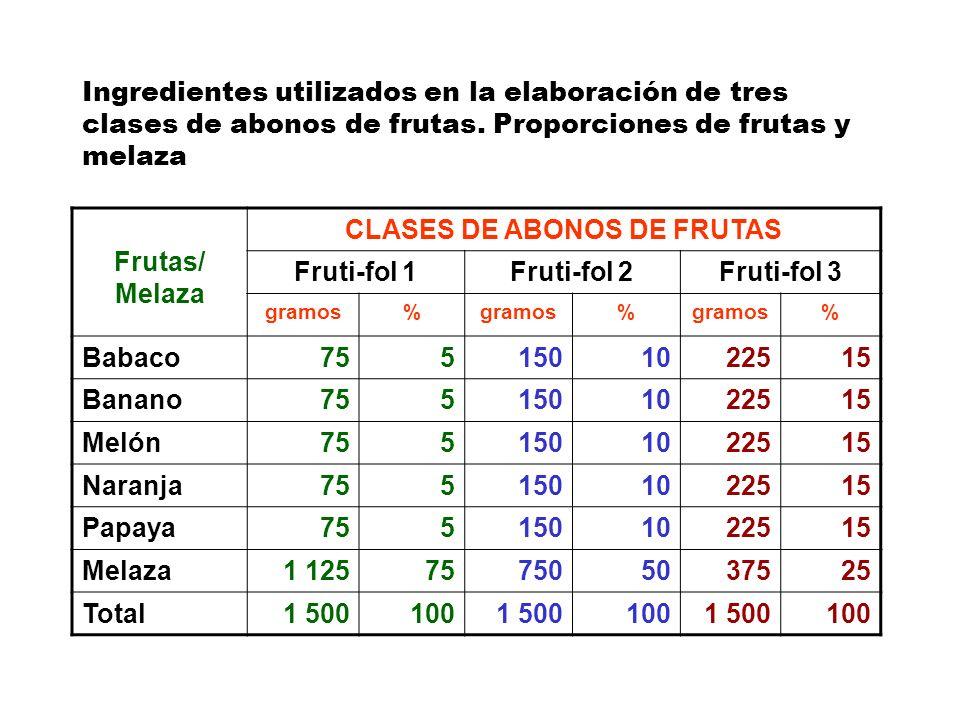 CLASES DE ABONOS DE FRUTAS
