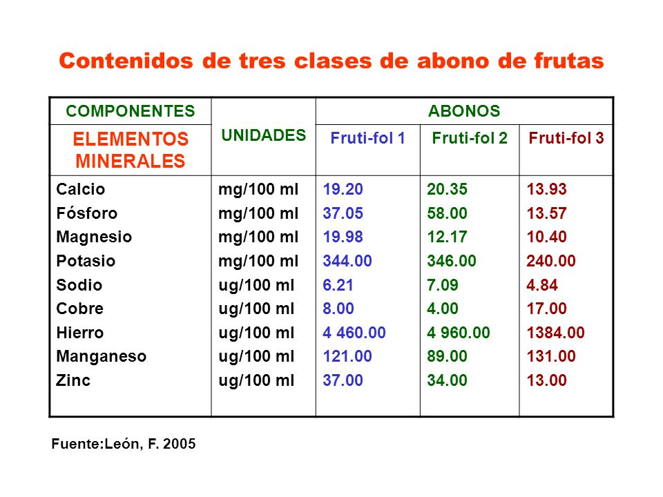 Contenidos de tres clases de abono de frutas