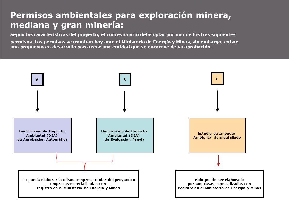 Permisos ambientales para exploración minera, mediana y gran minería: