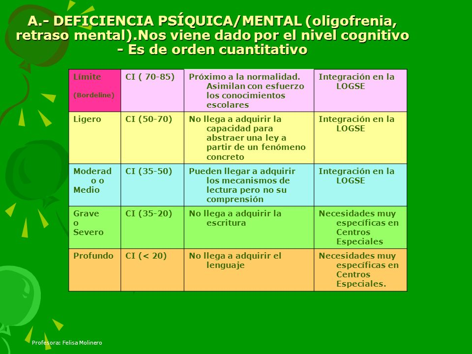 A. - DEFICIENCIA PSÍQUICA/MENTAL (oligofrenia, retraso mental)