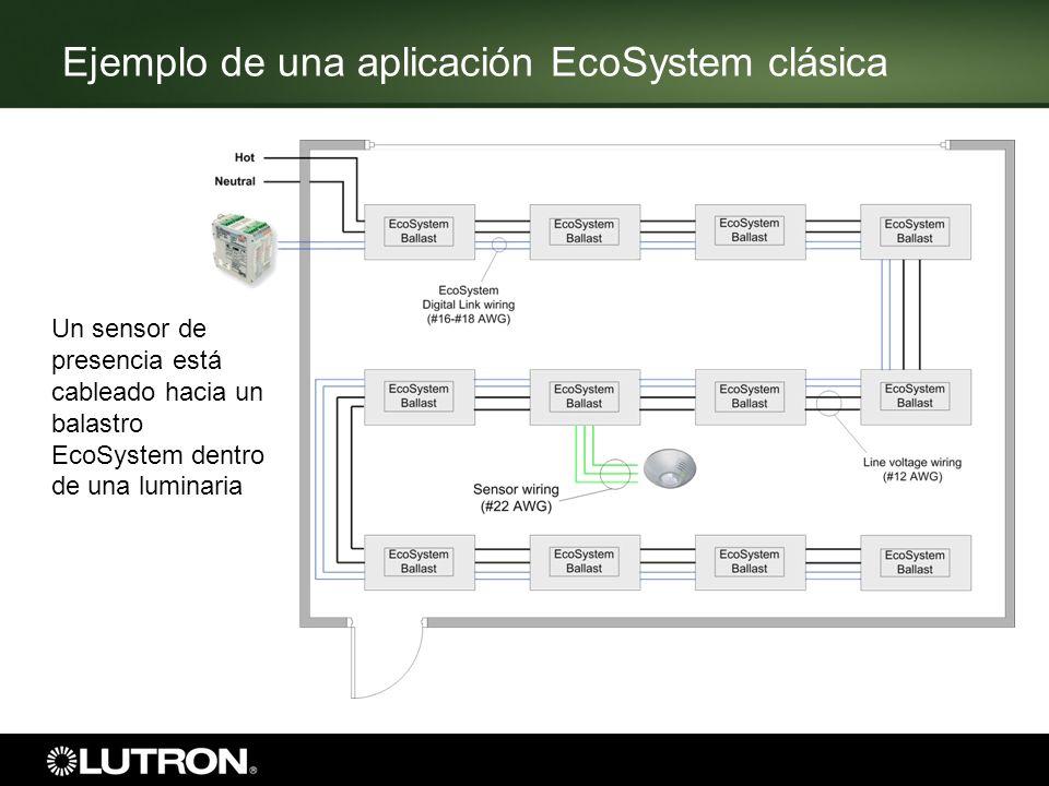 Ejemplo de una aplicación EcoSystem clásica