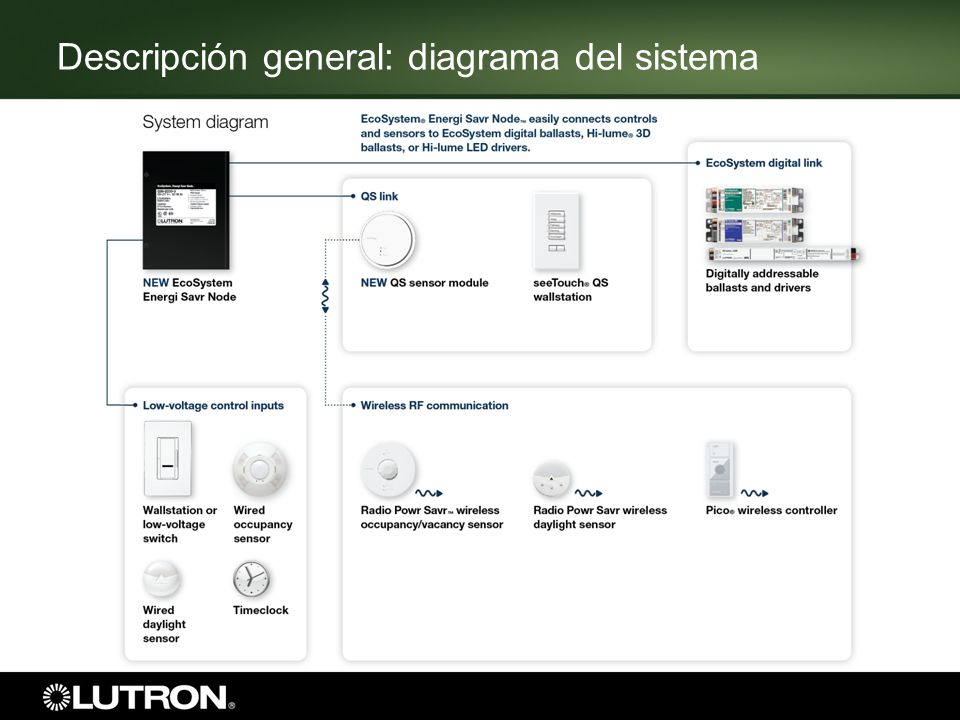 Descripción general: diagrama del sistema