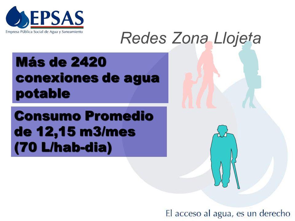 Redes Zona Llojeta Más de 2420 conexiones de agua potable