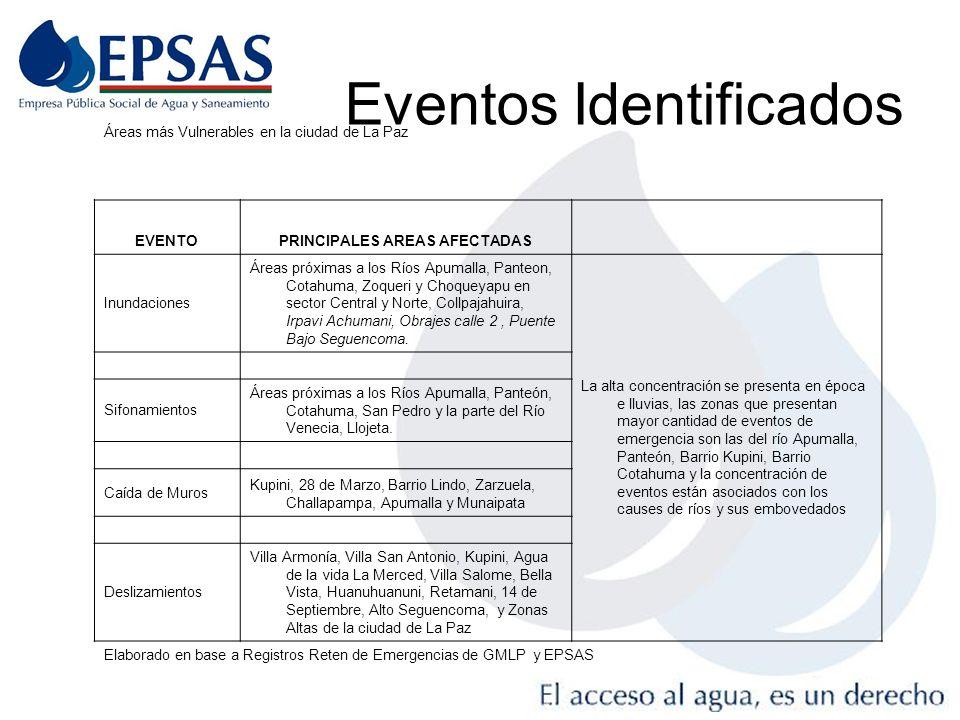 Eventos Identificados