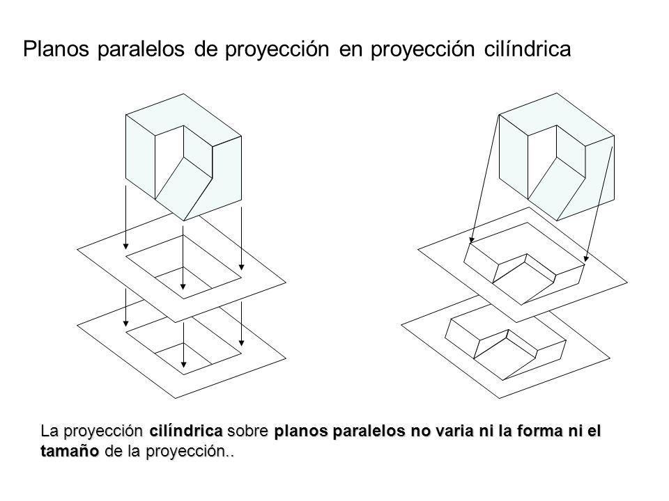 Planos paralelos de proyección en proyección cilíndrica