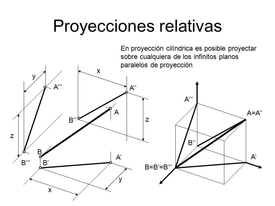 Proyecciones relativas