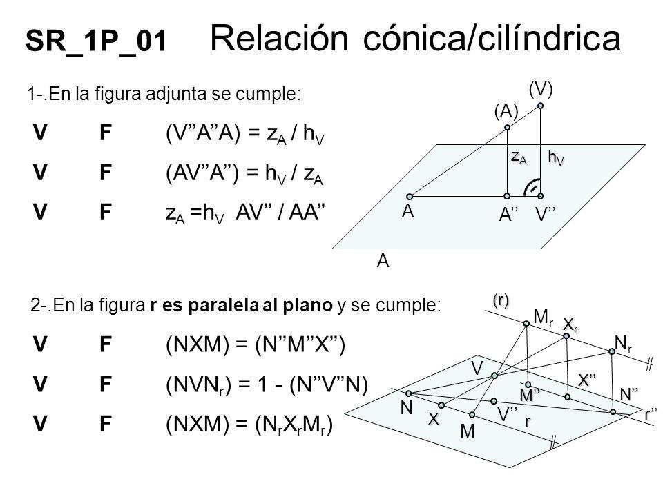 Relación cónica/cilíndrica