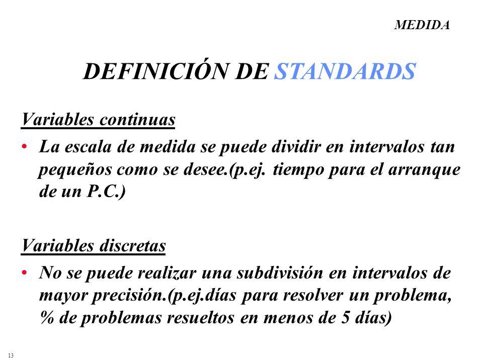 DEFINICIÓN DE STANDARDS