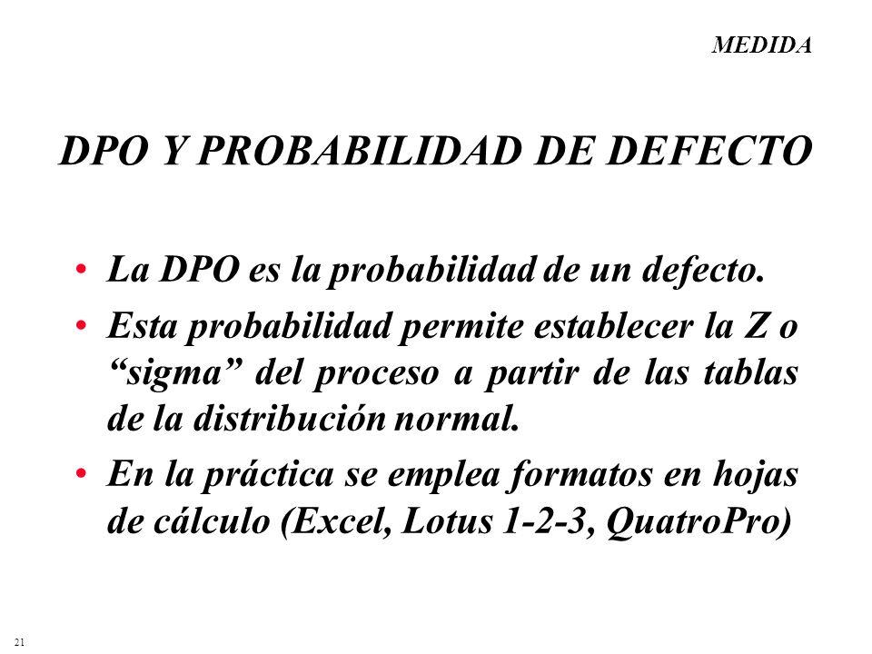 DPO Y PROBABILIDAD DE DEFECTO