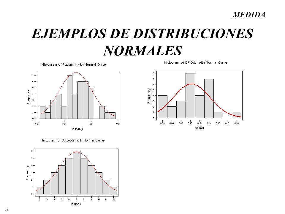EJEMPLOS DE DISTRIBUCIONES NORMALES